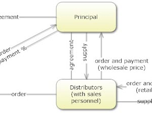 Relationships between the Principal and its Agents and Distributors